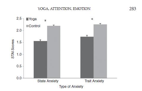 le yoga permet de réduire les émotions négatives comme l'anxiété