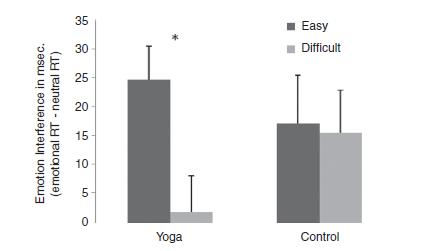 émotions négatives très facilement surmontées par les pratiquants de Yoga lors des tâches qui nécessitent de la concentration
