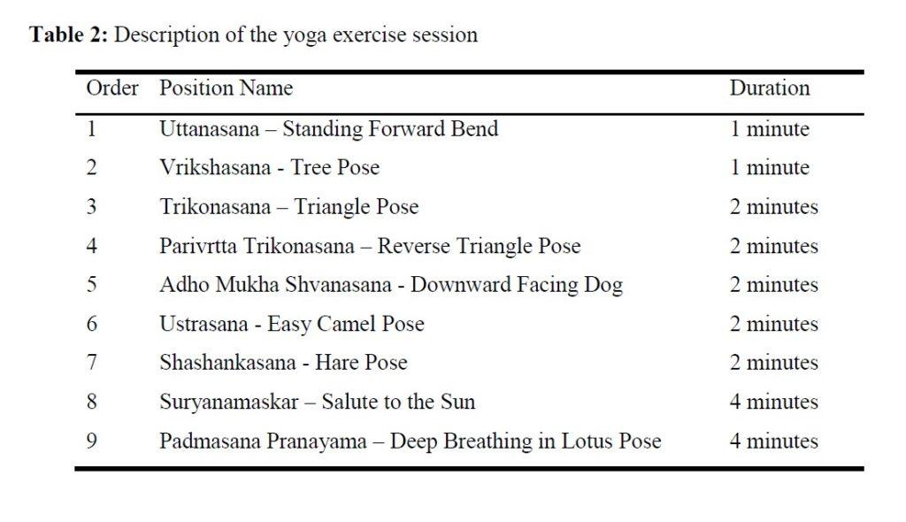 quelques minutes de yoga permettent d'améliorer les fonctions cérébrales. Voici le programme détaillé de la recherche. On y voit 7 postures, une série de posture (la salutation au soleil) et un exercice de pranayama. Cet exercice consiste à faire de longues respirations profondes dans la position du lotus